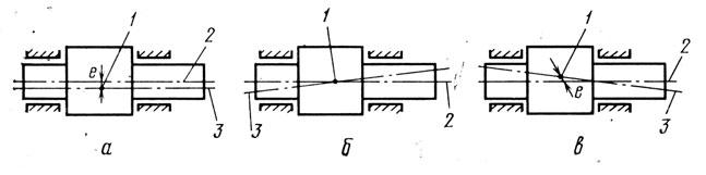 Рис. 86. Схемы неуравновешенности роторов: 1 - центр масс; 2 - ось ротора; 3 - главная центральная ось инерции