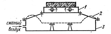 Рис. 90. Схема пневматических виброизоляторов: 1 - виброплатформа;  2 - гибкая  резинокордная оболочка; 3 - камера воздушной подушки