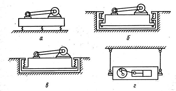 Рис. 91. Схемы виброизоляции оборудования